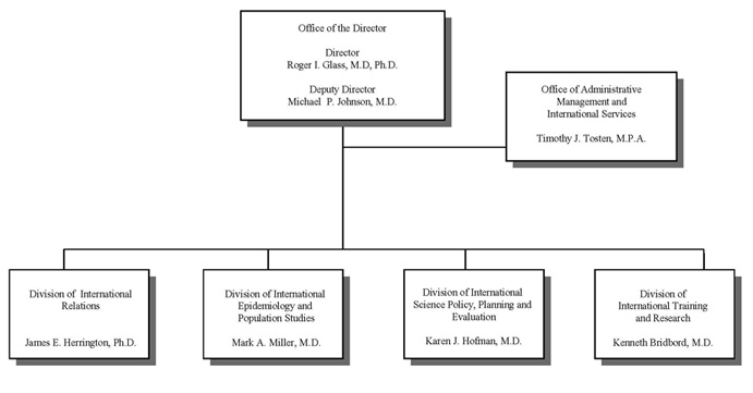 Organization Chart For Fiscal Year   Fogarty International