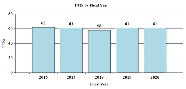 Bar Graph: FTEs by Fiscal Year for 2016 through 2020, full description and data below