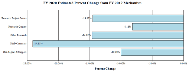 Bar graph: FY 2020 Estimated Percent Change from FY 2019 Mechanism, full description and data below