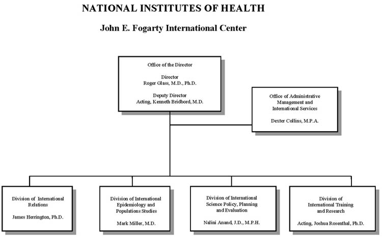 Organization chart for Fogarty International Center for fiscal year 2014, full text description immediately follows