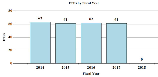 Bar Graph: FTEs by Fiscal Year for 2014 through 2018, full description and data below