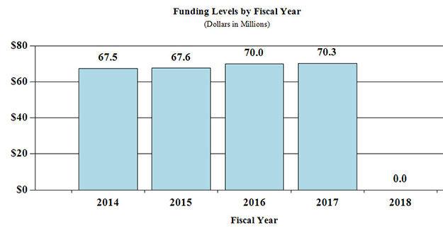 Bar Graph: funding levels by fiscal year for 2014 through 2018, full description and data below