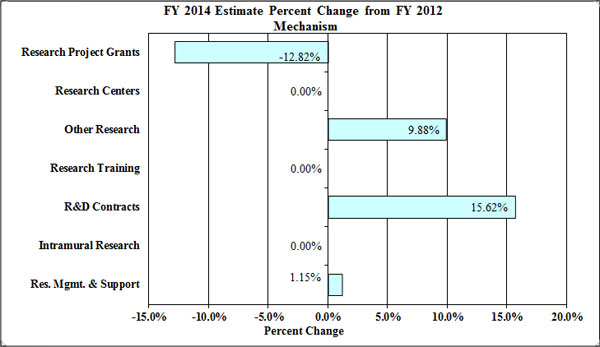 Bar graph: FY 2014 Estimate Percent Change from FY 2012 Mechanism, full description below