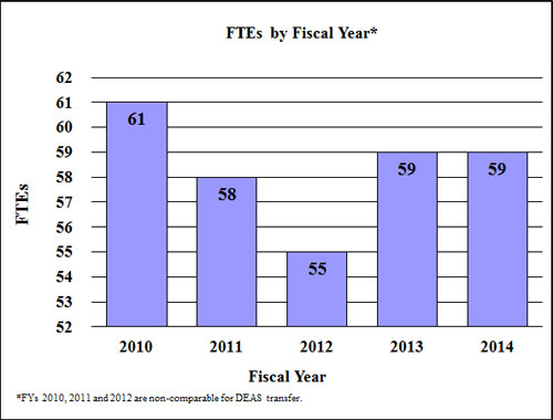 Bar Graph: FTEs by Fiscal Year for 2010 through 2014, full description below