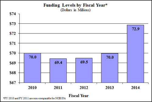 Bar Graph: funding levels by fiscal year for 2010 through 2014, full description below