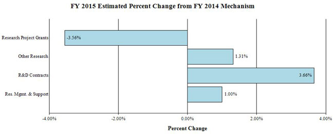 Bar graph: FY 2015 Estimated Percent Change from FY 2014 Mechanism, full description and data below