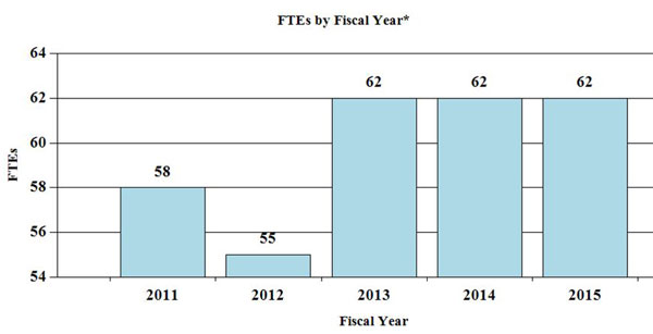 Bar Graph: FTEs by Fiscal Year for 2011 through 2015, full description and data below