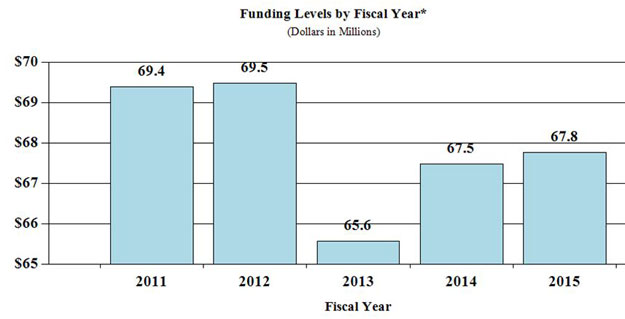 Bar Graph: funding levels by fiscal year for 2011 through 2015, full description and data below