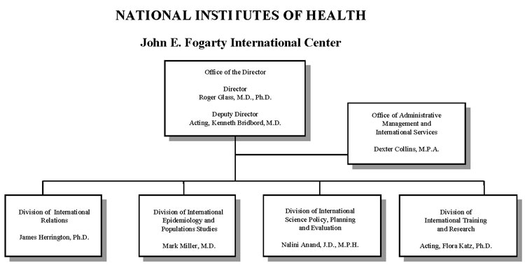 Organization chart for Fogarty International Center for fiscal year 2015, full text description immediately follows