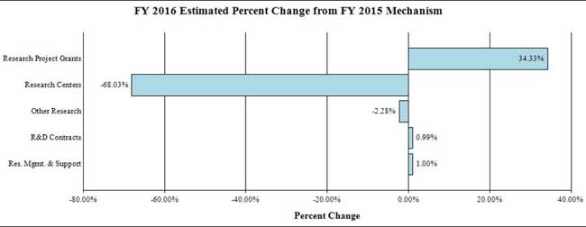 Bar graph: FY 2016 Estimated Percent Change from FY 2015 Mechanism, full description and data below