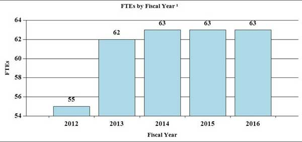 Bar Graph: FTEs by Fiscal Year for 2012 through 2016, full description and data below
