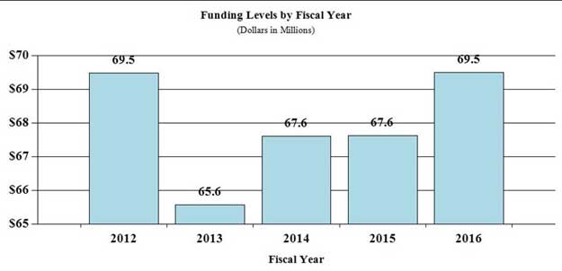 Bar Graph: funding levels by fiscal year for 2012 through 2016, full description and data below