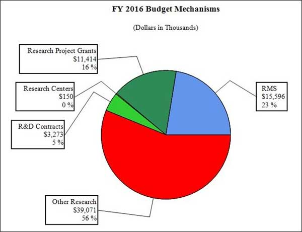 Pie chart of FY 2016 budget mechanisms, full description and data below