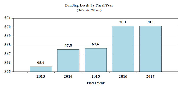 Bar Graph: funding levels by fiscal year for 2013 through 2017, full description and data below