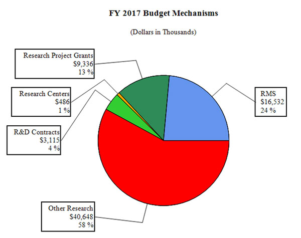 Pie chart of FY 2017 budget mechanisms, full description and data below
