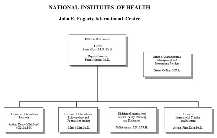 Organization chart for Fogarty International Center for fiscal year 2017, full text description immediately follows