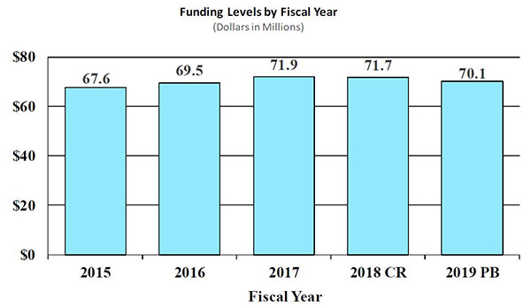 Bar Graph: funding levels by fiscal year for 2015 through 2019, full description and data below