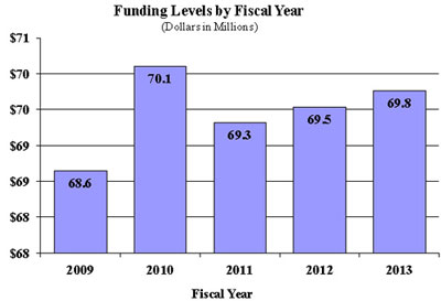 budget graphs for fy2013 congressional justification fogarty