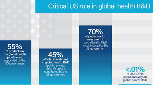 Bar graph style infographic showing critical US role in global health R&D, full text at https://www.fic.nih.gov/News/GlobalHealthMatters/january-february-2017/Pages/roi-global-health-randd.aspx#charttext