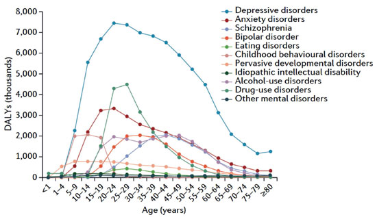 Line graph shows DAYLs by age for 11 disorders, see description immediately following for data source