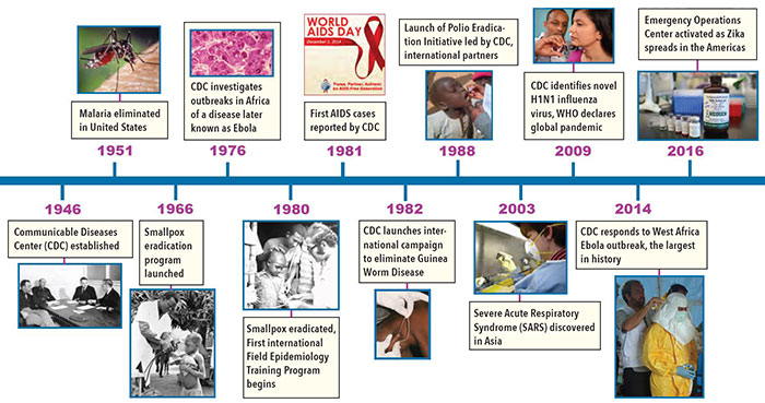 Timeine of 7 decades of CDC engagement around the world, full description at https://www.fic.nih.gov/News/GlobalHealthMatters/september-october-2016/Pages/cdc-anniversary-70.aspx#timelinedescription