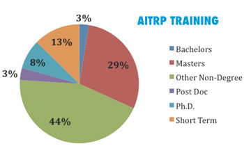 Pie chart of AITRP Training by degree: Bachelors 3%, Masters 29%, Other Non-Degree 44%, Post Doc 3%, PhD 8%, Short Term 13%