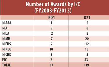 Chart showing number of awards by IC for fiscal years 2003 through 2013. NIAAA: R01 1, R21 2 NIA: R01 5, R21 8 NIDA: R01 2, R21 8 NIMH: R01 7, R21 20 NIEHS: R01 2, R21 12 NINDS: R01 10, R21 18 NICHD: R01 8, R21 8 FIC: R01 2, R21 43 Total: R01 37, R21 119