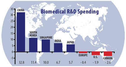 Bar graph showing biomedical R&D spending by country or region, long description below at #chartdescription