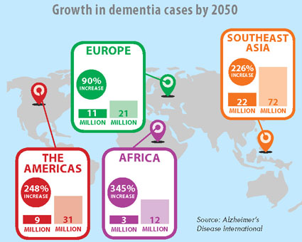nih meeting advances alzheimer s research agenda fogarty  map infographic growth in dementia cases by world region by 2050 full description follows