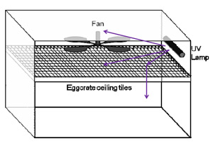 Illustration: 3 arrows show airflow from UV lamp on wall to ceiling fan, and above and below crosshatched eggcrate ceiling tiles
