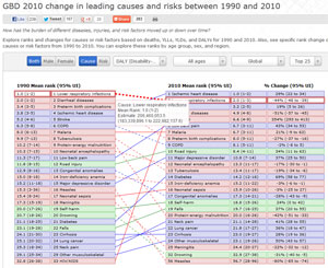 Screen capture of GBD 2010 visualization of leading causes and risks, too small to read