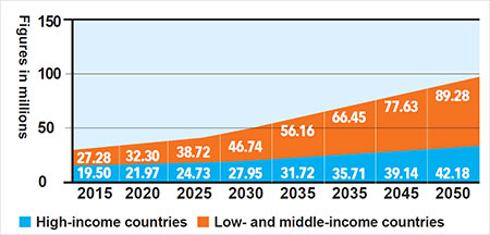 Bar chart shows people with dementia in millions every 5 years from 2015 to 2050, comparing high income to low and middle income countries. LMICs far outpace HICs. See ADI website for source data.