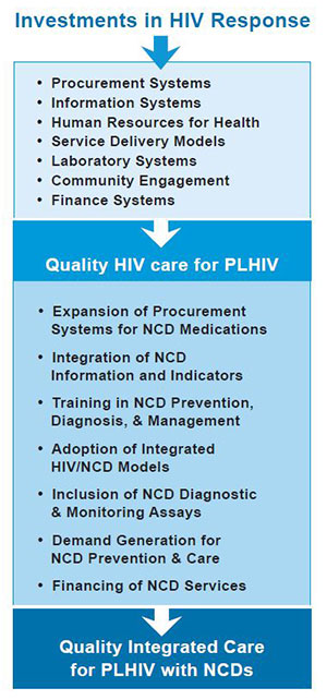 Flow chart: investments in HIV response lead to quality HIV care for PLHIV, leads to quality integrated care for PLHIV with NCDs
