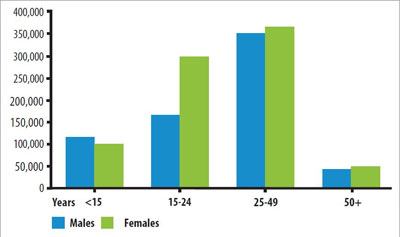 Bar chart: number of new HIV infections subSaharan Africa by age, sex Source UNAIDS The Gap Report http://bit.ly/1PNWVfD p32