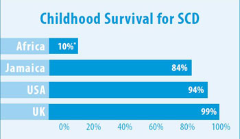Horizontal bar graph shows child survival for SCD: Africa 10% (see note below for clarification); Jamaica 84%; USA 94%; UK 99%