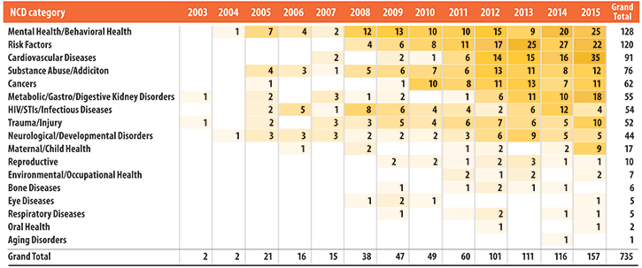 Table of 17 NCD categories for publications citing a Fogarty NCD grant covered by the review for each year 2003 though 2015. See the full data at https://www.fic.nih.gov/News/GlobalHealthMatters/march-april-2019/Documents/fogarty-nih-table-top-categories-of-ncd-articles-2003-2015.txt.