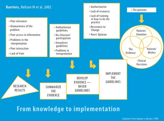 Flow chart: demonstrating barriers to improve birth practices, blue background with white boxes, full text follows