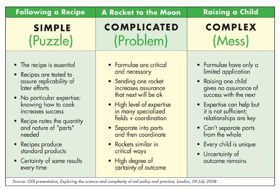 Chart: green and yellow, shows problems with varying levels of complexity, full text and description follows